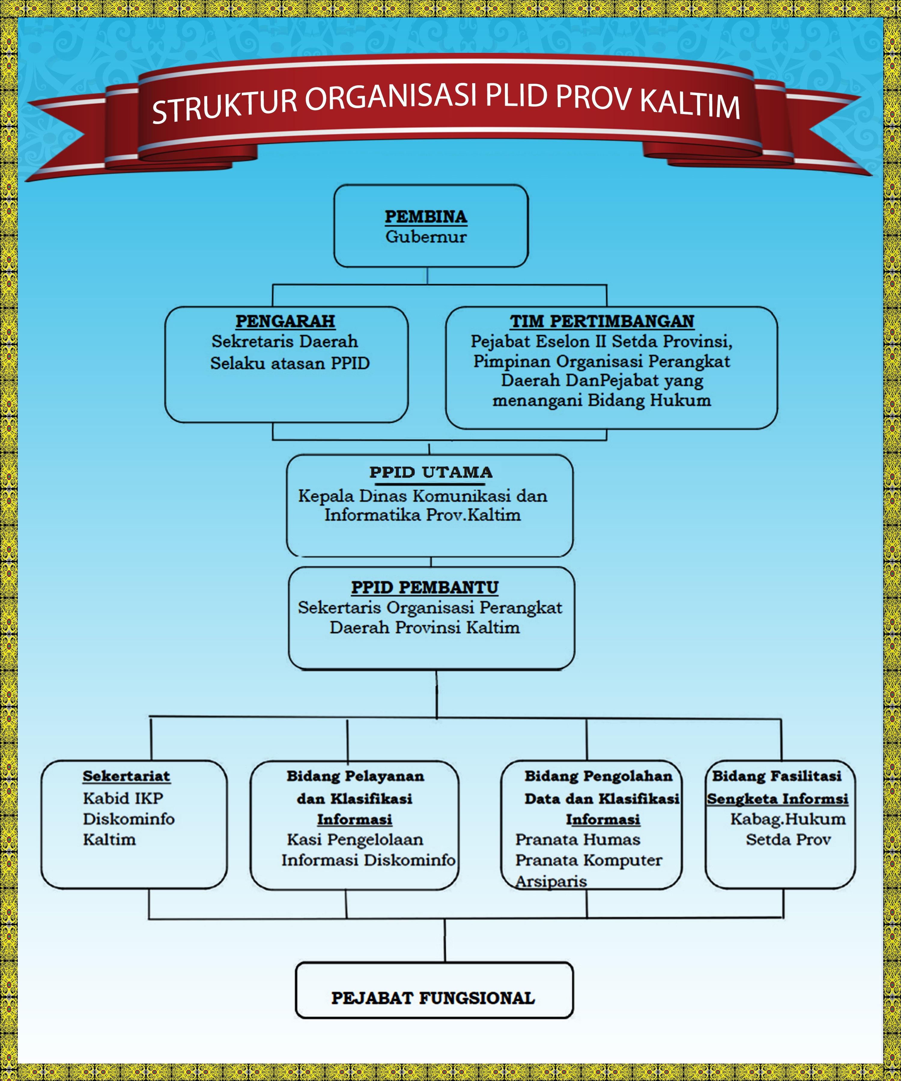 Struktur Organisasi PPID Provinsi Kaltim